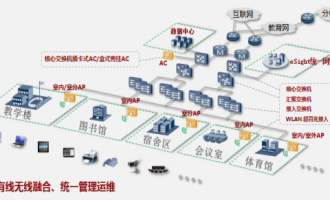 华为WLAN高校园区网解决方案