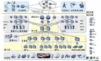 华为IPv6万兆云园区网络架构解决方案