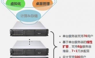 桌面虚拟化-华为云桌面 FusionAccess 产品介绍