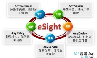 华为(HUAWEI)eSight统一管理平台 网管软件