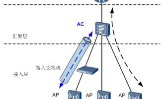 华为无线控制器部署方案:直连式组网
