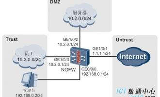 华为USG6000系列下一代防火墙 三层路由网关应用解决方案