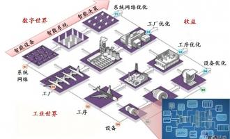 智能工业互联之融合办公网络解决方案
