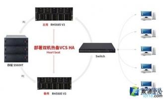 稳如磐石 华为RH5885高端机架式服务器满足关键业务需求