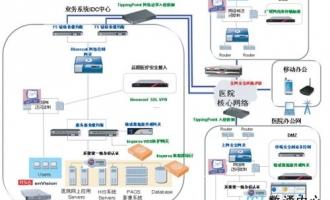 医疗行业数据中心网络中心解决方案