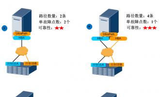 华为存储漫记之FC典型组网图