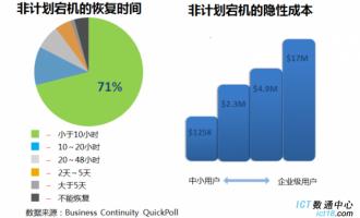 双活双活容灾解决方案(含华为,DELL,HP,IBM各个厂家对比)