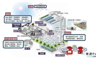 智能办公楼宇(酒店)监控解决方案部署案例-华为网络设备