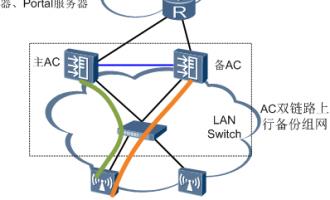 AC(1+1)热备和断链业务保持——华为WLAN安全可靠方案