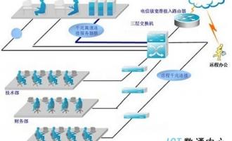 企业行业网络解决方案