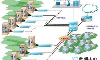电信行业网络解决方案