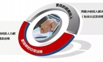 华为中小企业办公网络解决方案