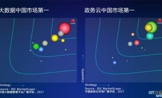 华为云私有云解决方案在中国市场夺得多项第一
