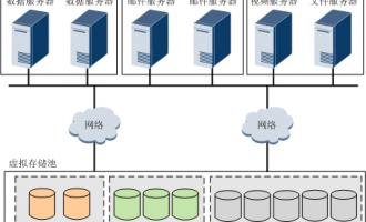 华为OceanStor存储高密度多业务应用方案