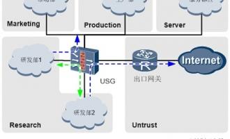 USG6000系列华为下一代防火墙 内网管控与安全隔离方案!