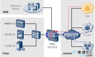 USG6000系列华为下一代防火墙 数据中心边界防护方案