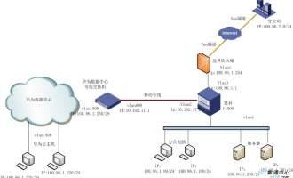 华为数据中心交换机应用:企业对接数据中心云服务器案例
