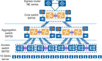华为S9700系列交换机在数据中心的应用