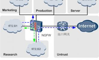 华为USG6000下一代防火墙在内网管控与安全隔离应用场景