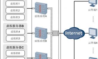 华为USG6000下一代防火墙在云计算网关应用场景