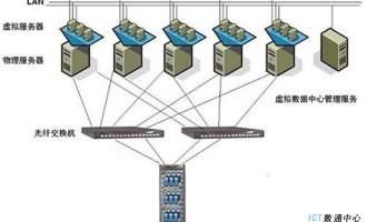 数据中心虚拟化解决方案详细使用及具体要求