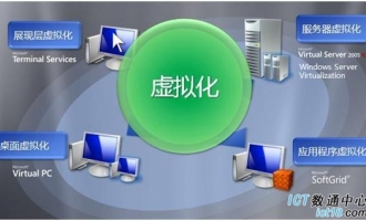 关于服务器虚拟化的趋势发展与具体应用