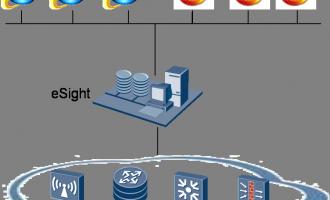 华为eSight统一管理平台组网方式