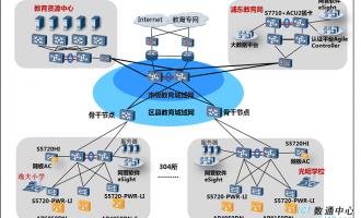 上海浦东教育城域网无线校园网络建设解决方案