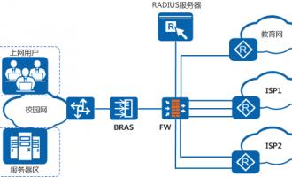 华为防火墙在校园出口安全方案中的应用(基于IP地址的策略控制和基于用户的策略控制)
