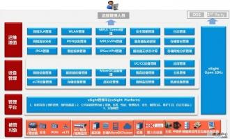 eSight主要特点(类型支持,版本区别,组件架构)