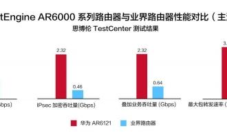 Tolly测评权威发布,华为新一代NetEngine AR600 & 6000系列企业路由器性能全面领先
