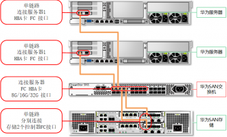 华为光纤存储交换机 OceanStor SNS2224 华为SAN光纤交换机方案拓扑及连接方式