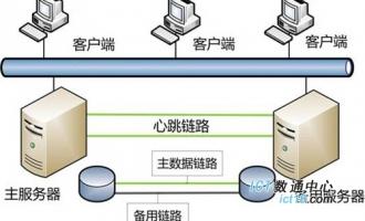服务器双机热备方案及双机热备软件选择