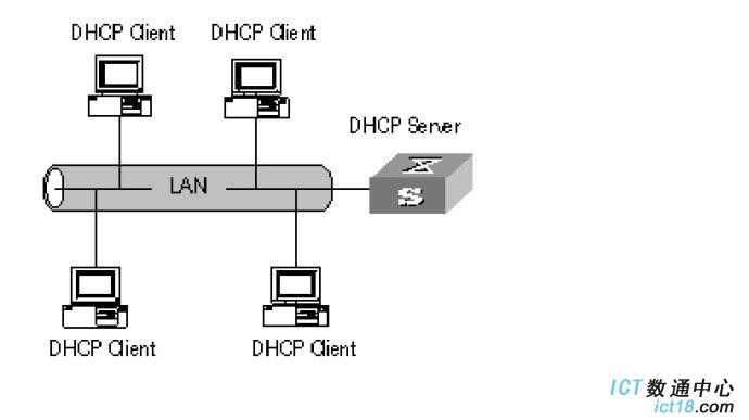华为交换机DHCP配置