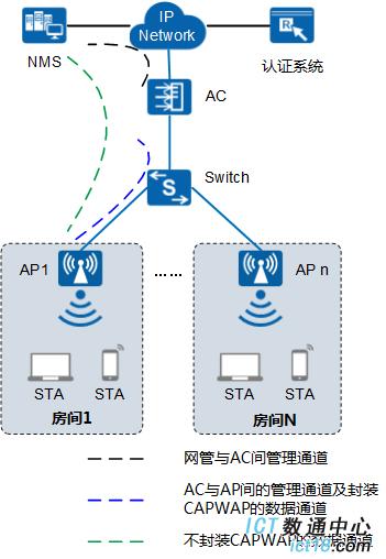 AP2050DN-E-FIT AP典型组网图(接入点模式)