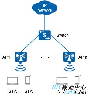 AP2050DN-E-FAT AP 典型组网图