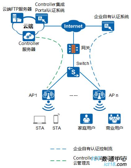 AP2050DN-E-云AP典型组网图