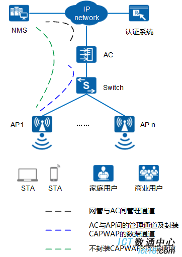 AP8130DN-W-FIT AP典型组网图(接入点模式)