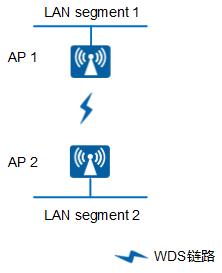 AP8130DN-W-FIT AP WDS典型组网图(网桥模式-点对点)