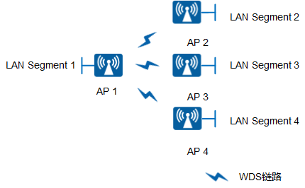 AP8130DN-W-FIT AP WDS典型组网图(网桥模式-点对多点)
