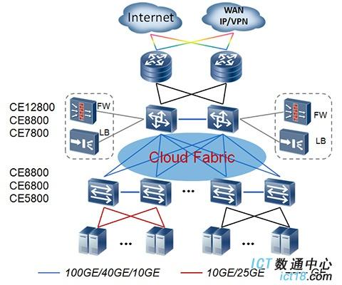 华为CloudEngine 7800系列 数据中心交换机在数据中心的典型应用