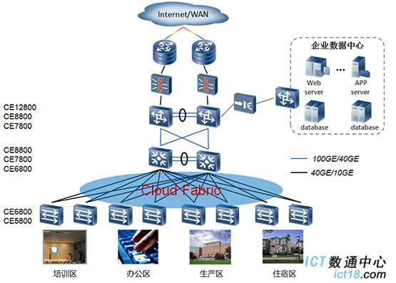 华为CloudEngine 7800系列 数据中心交换机在园区网的典型应用
