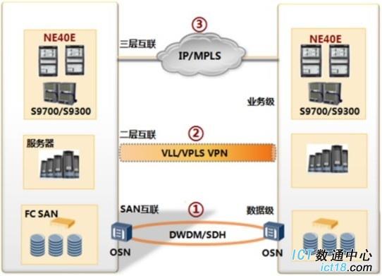 华为数据中心网络互联与灾备解决方案