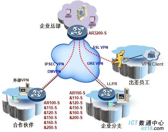 分支VPN组网场景