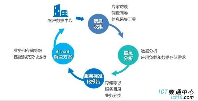 华为STaaS解决方案:当云落地企业存储系统