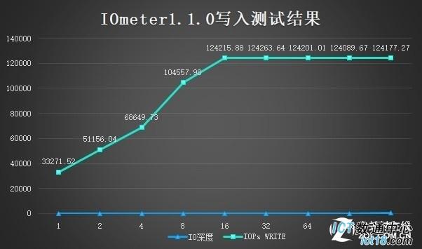 华为服务器FusionServer 2488H V5评测